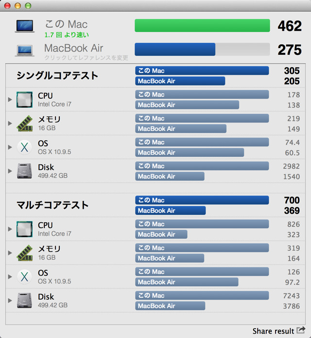 MacBook Air Late 2013との性能差