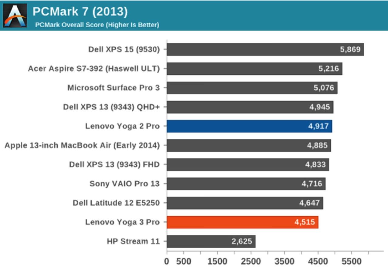 MacBook 12インチのベンチマーク予測