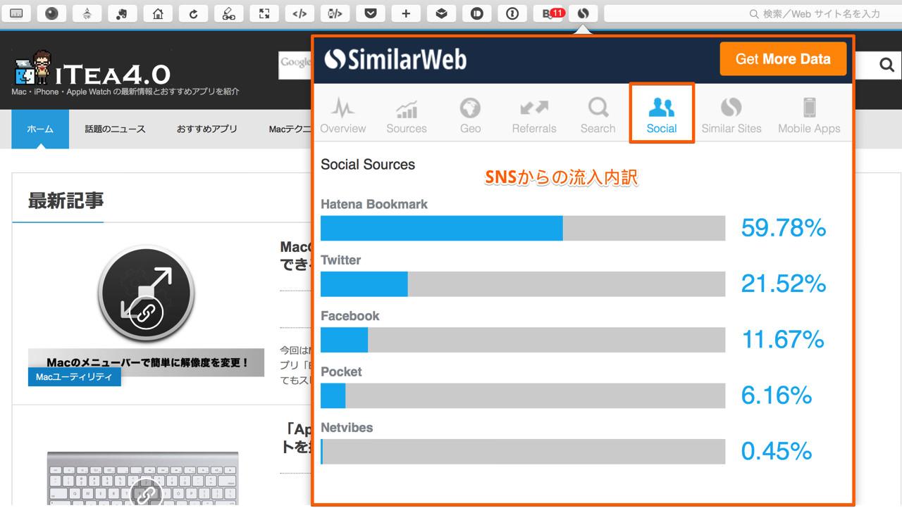 「Social」ではSNSからの流入内訳がわかる