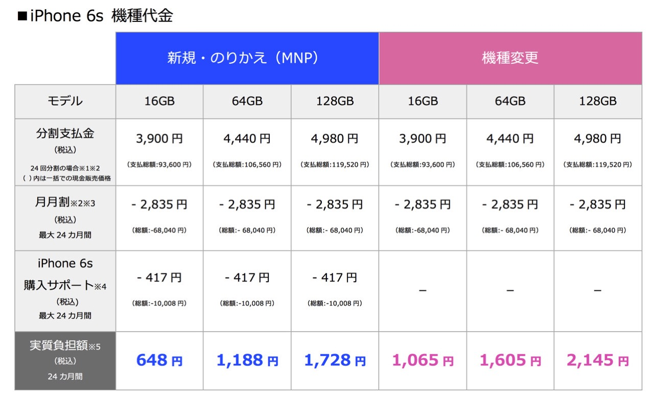 Softbank announced bulk purchase price iphone 6s1