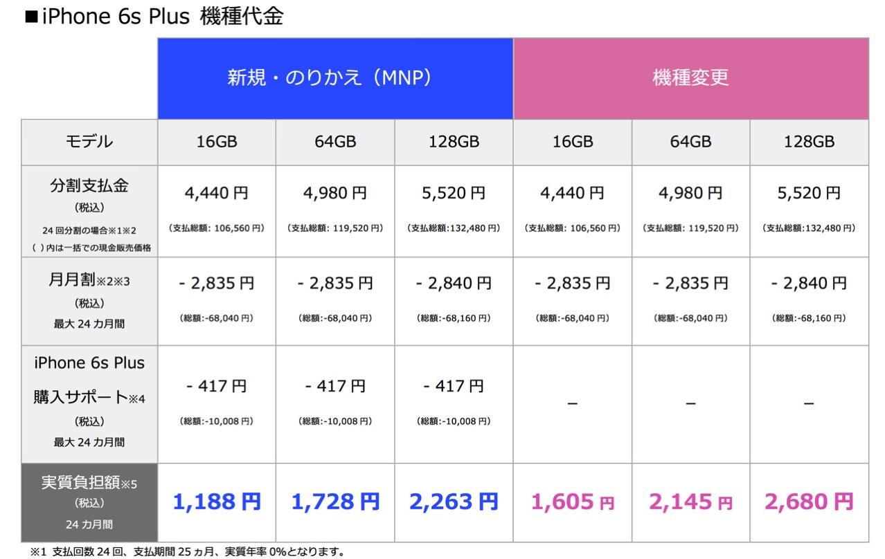 Softbank announced bulk purchase price iphone 6s2