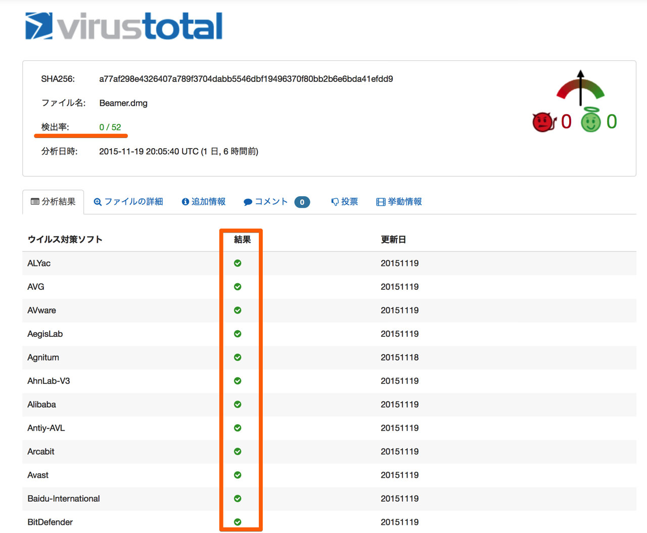 Virus total corresponding to malware detection of mac2