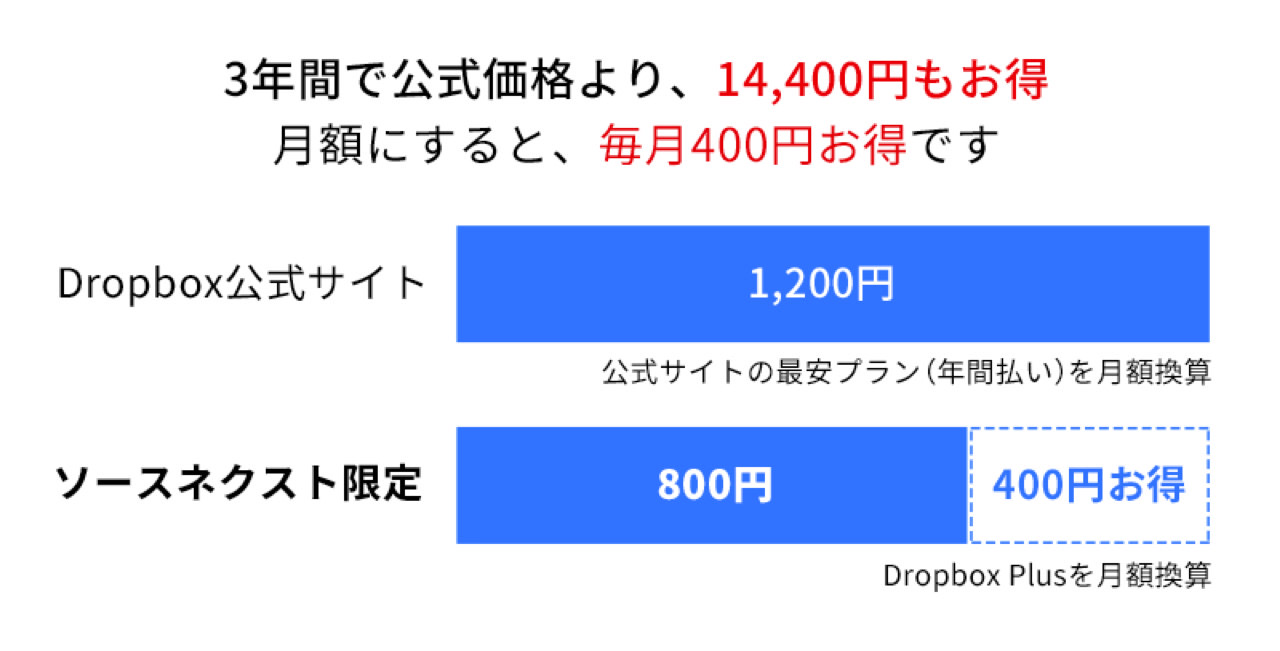 Dropbox plus sale1
